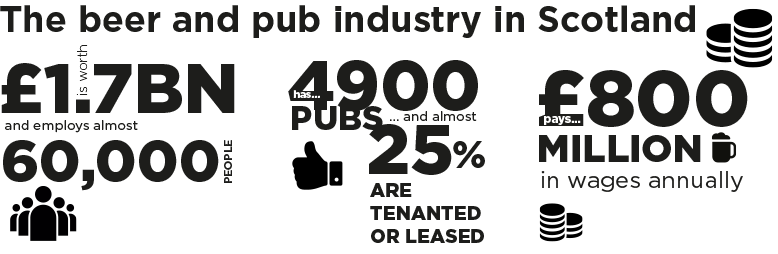 Pub Statistics